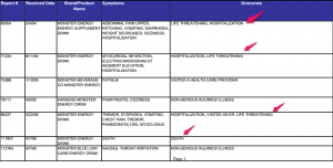 FDA Reports Monster Energy Drink Dangers