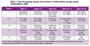 table 5 leading causes child death 2009