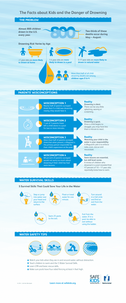 Infograph - Child Swimming Dangers