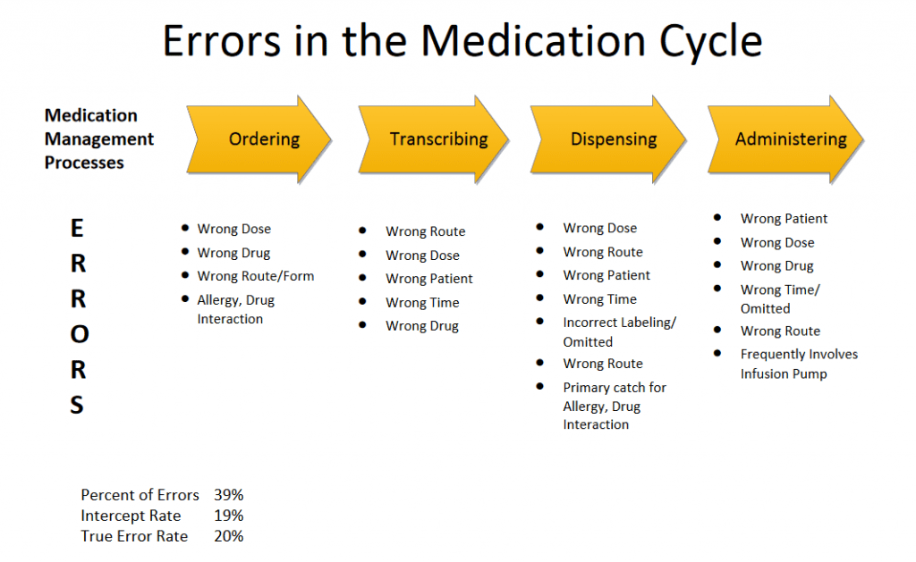 Infograph showing when medication errors occur