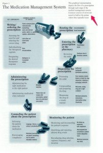 Medication Errors Infographic, drug infographic
