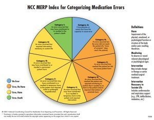 MedicationErrors.CategorizationPieChart