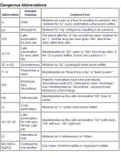 Medication Errors. Abbreviations